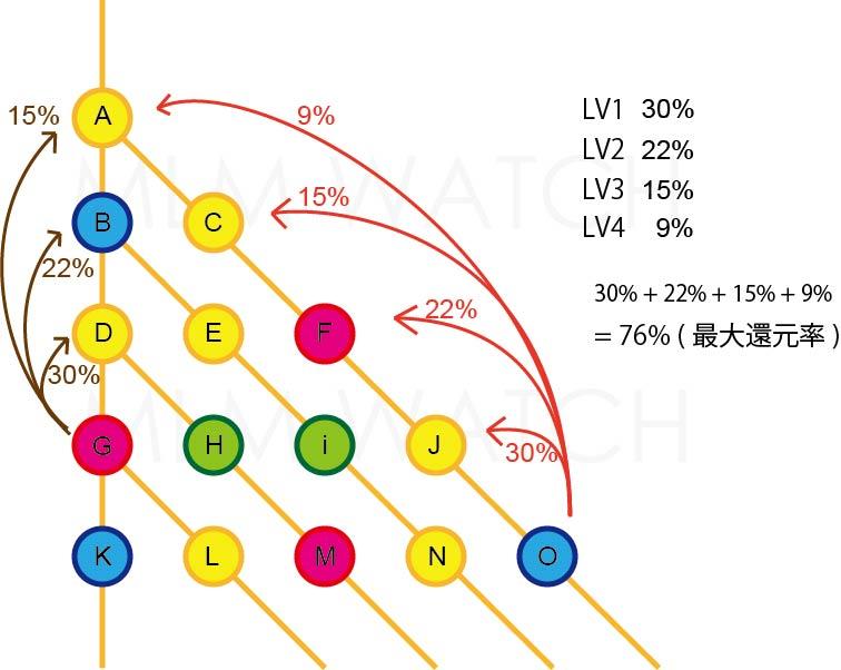 オーバーライドの仕組み ネットワークビジネス(MLM)の報酬プラン(システム)原理