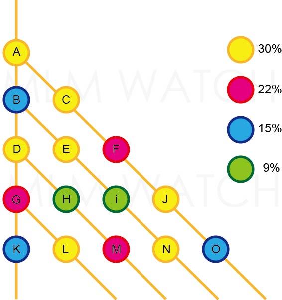ステアステップの仕組み ネットワークビジネス(MLM)の報酬プラン(システム)原理