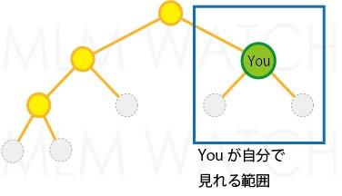 バイナリー(制限幅ツリー)系のスピルオーバーの真実 ネットワークビジネス(MLM)の報酬システム