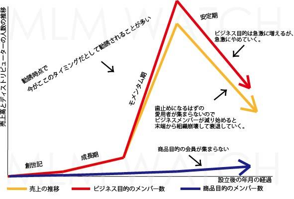MLM(ネットワークビジネス)のモメンタムの真実【図の解説付き】勧誘時に絶対話をされるアレ