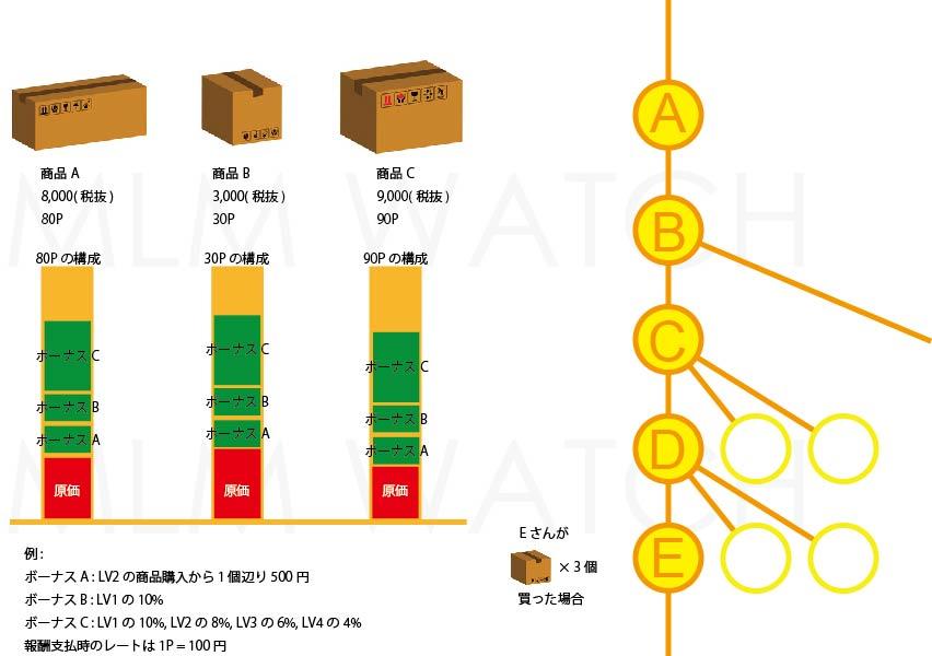 ネットワークビジネスにおける商品の購入の利益から報酬(ボーナス)の原資を理解する