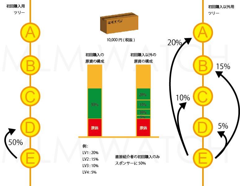 ネットワークビジネスにおける期間で分けた報酬(ボーナス)原資計算を理解する