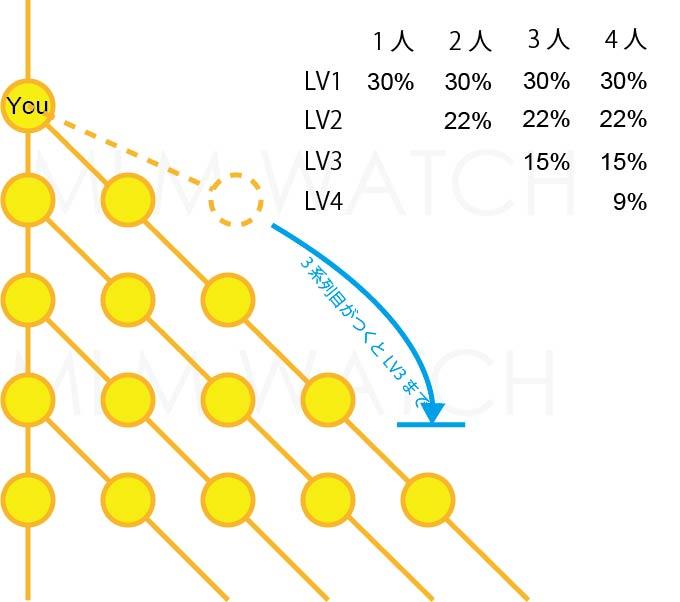 ネットワークビジネス(MLM)の報酬プラン(システム)ルールの7up(セブンアップ)を知る